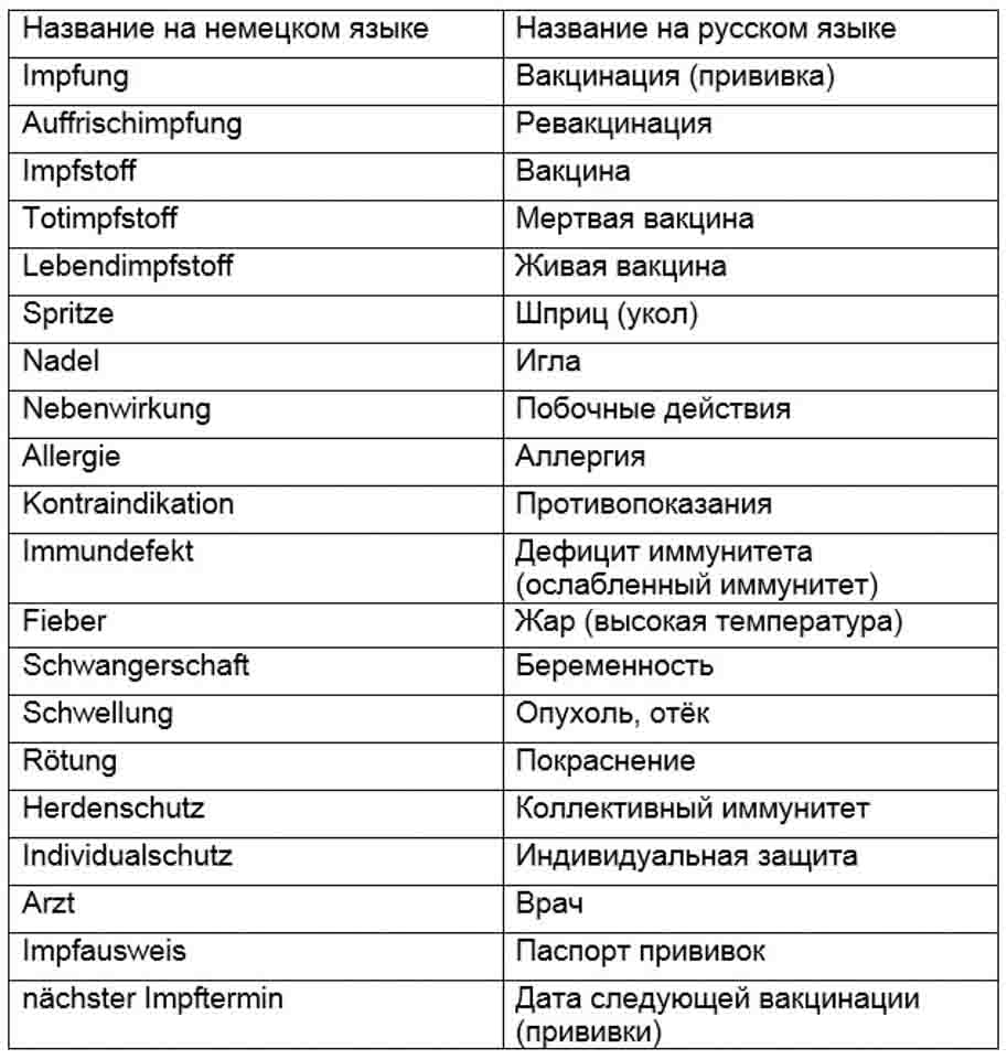 термины о прививках на немецком и русском языке