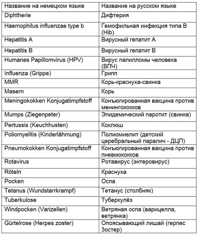 названия детских болезней на немецком и русском языке